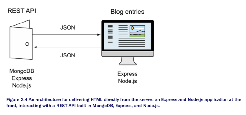 Getting mean designing a mean stack architecture developer mayuan express does the particular well even offering a choice of template engines right from the get go the html content will require data from the database pronofoot35fo Choice Image